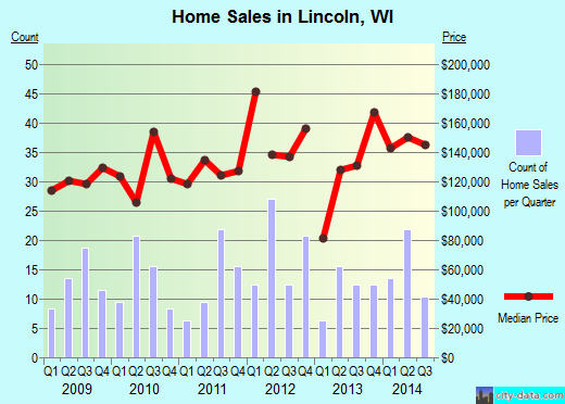 Lincoln,WI real estate house value index trend