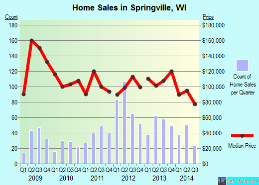 Springville,WI real estate house value index trend