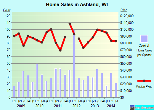 Ashland,WI real estate house value index trend