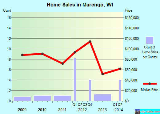 Marengo,WI real estate house value index trend