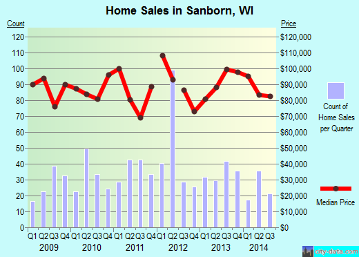 Sanborn,WI real estate house value index trend