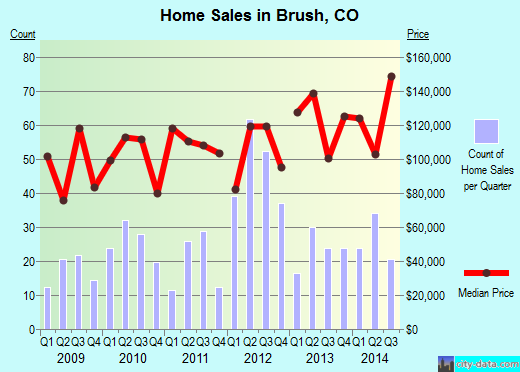 Brush,CO real estate house value index trend