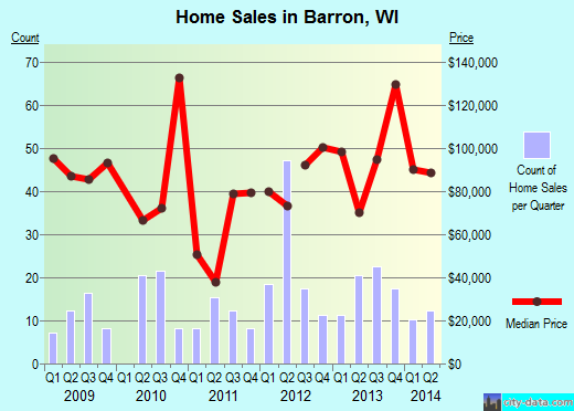 Barron,WI real estate house value index trend
