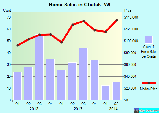 Chetek,WI real estate house value index trend