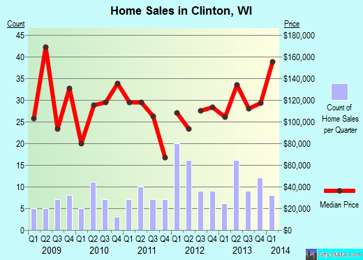 Clinton,WI real estate house value index trend