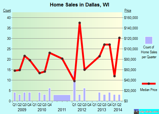 Dallas,WI real estate house value index trend