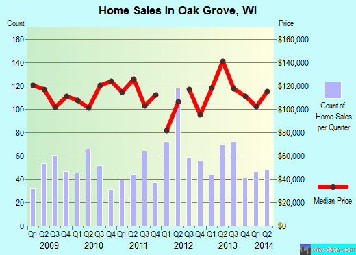 Oak Grove,WI real estate house value index trend
