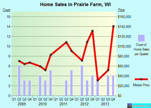 Prairie Farm,WI real estate house value index trend