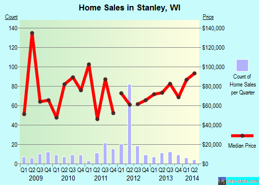 Stanley,WI real estate house value index trend