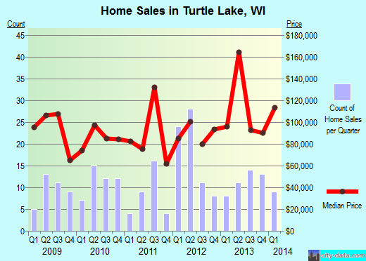 Turtle Lake,WI real estate house value index trend