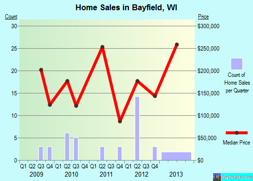 Bayfield,WI real estate house value index trend