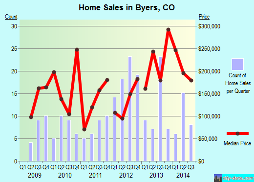 Byers,CO real estate house value index trend