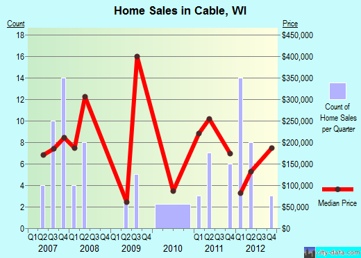 Cable,WI real estate house value index trend