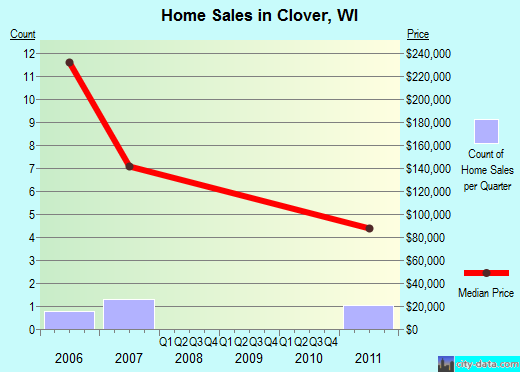 Clover,WI real estate house value index trend