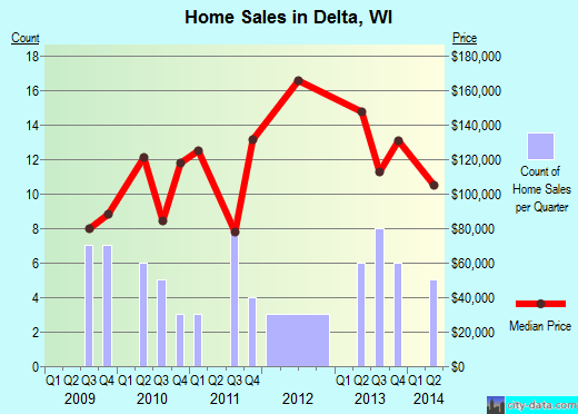 Delta,WI real estate house value index trend