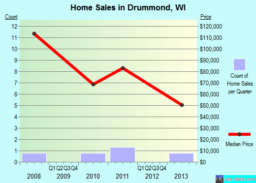 Drummond,WI real estate house value index trend