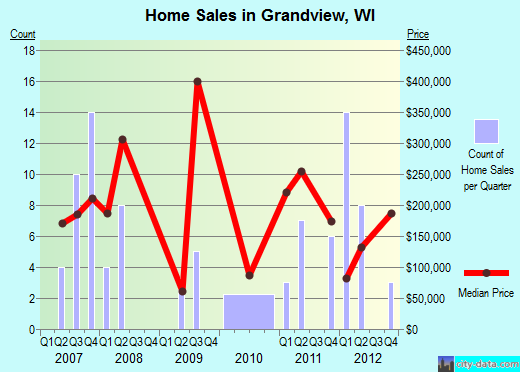 Grandview,WI real estate house value index trend