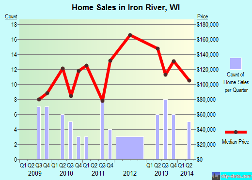 Iron River,WI real estate house value index trend