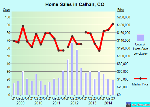 Calhan,CO real estate house value index trend