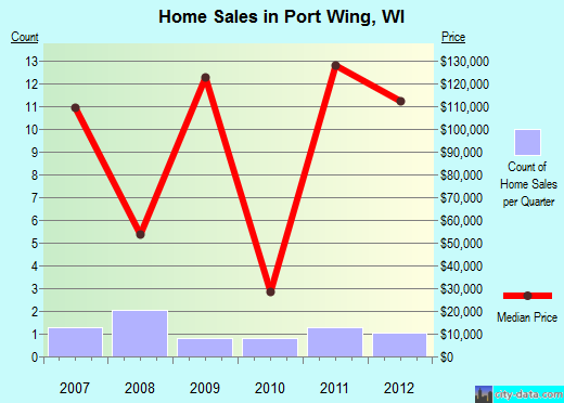 Port Wing,WI real estate house value index trend