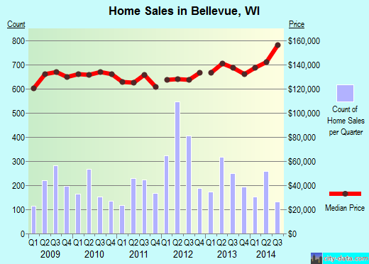 Bellevue,WI real estate house value index trend