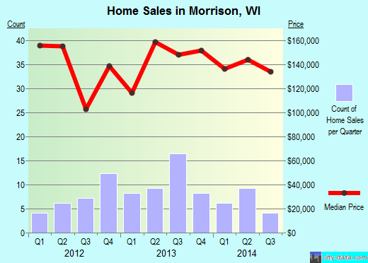 Morrison,WI real estate house value index trend