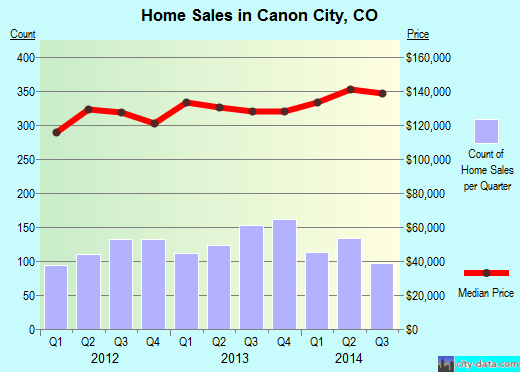 Canon City,CO real estate house value index trend