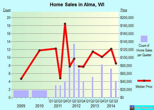 Alma,WI real estate house value index trend