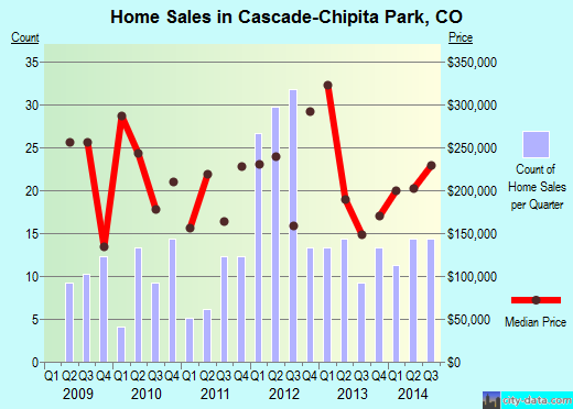 Cascade-Chipita Park,CO real estate house value index trend