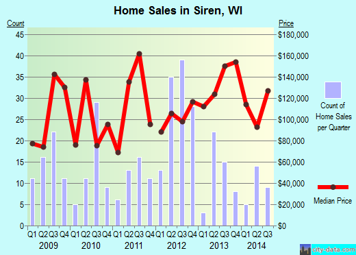 Siren,WI real estate house value index trend