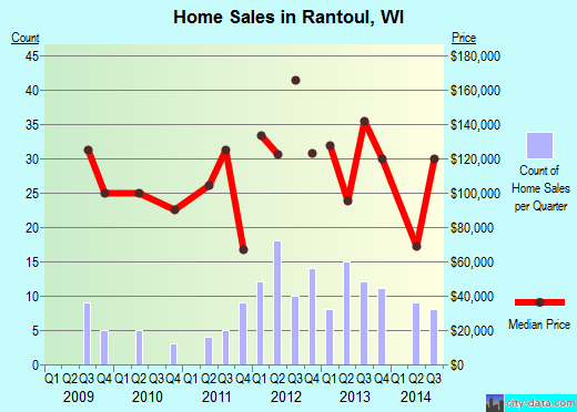 Rantoul,WI real estate house value index trend