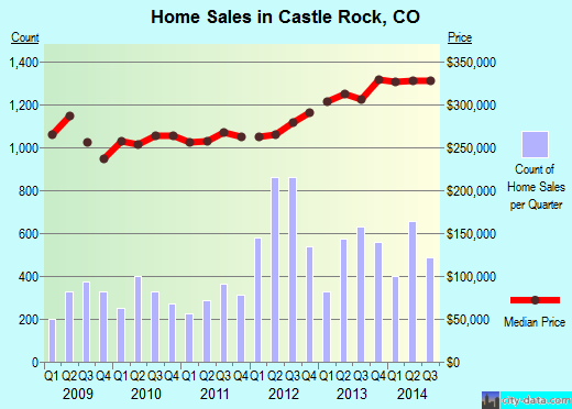 Castle Rock,CO real estate house value index trend
