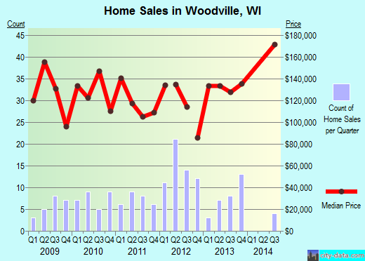Woodville,WI real estate house value index trend