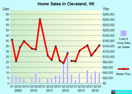 Cleveland,WI real estate house value index trend