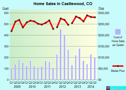 Castlewood,CO real estate house value index trend