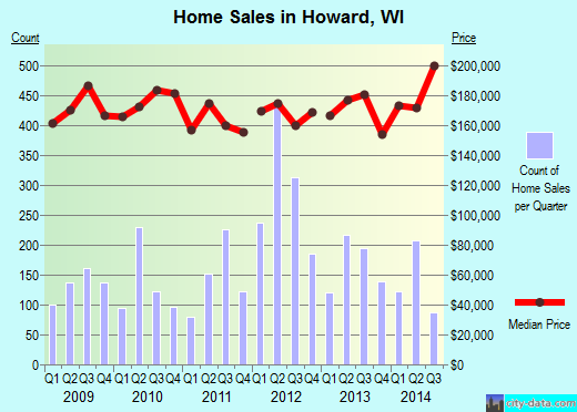 Howard,WI real estate house value index trend