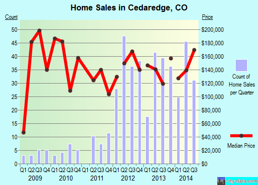 Cedaredge,CO index of house prices