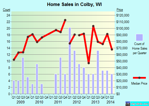 Colby,WI real estate house value index trend