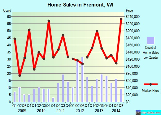 Fremont,WI real estate house value index trend