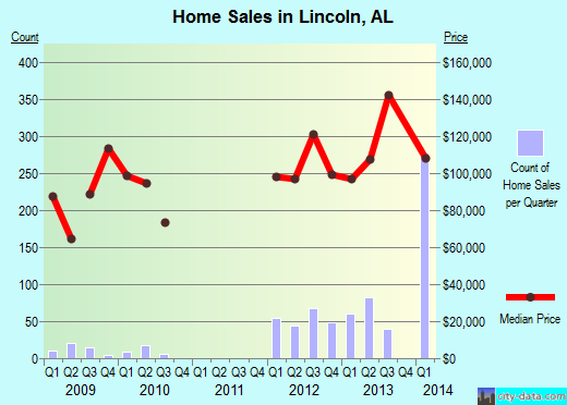 Lincoln,AL real estate house value index trend