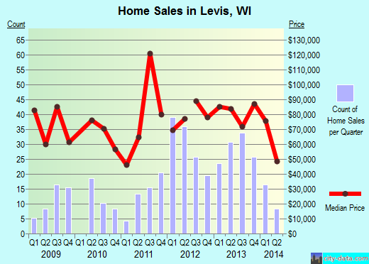 Levis,WI real estate house value index trend