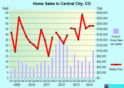Central City,CO real estate house value index trend