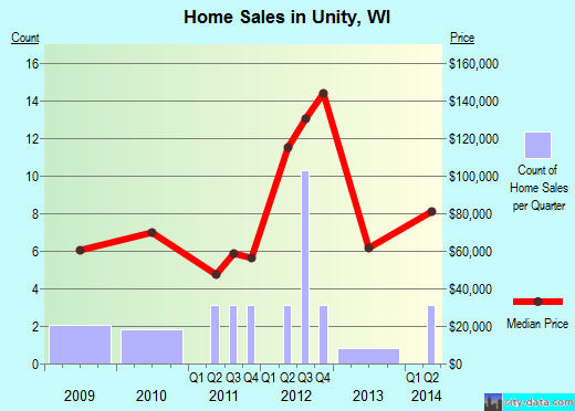 Unity,WI real estate house value index trend