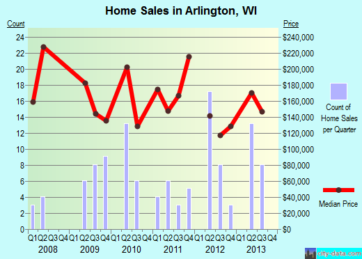 Arlington,WI real estate house value index trend