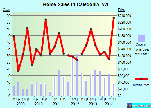 Caledonia,WI real estate house value index trend