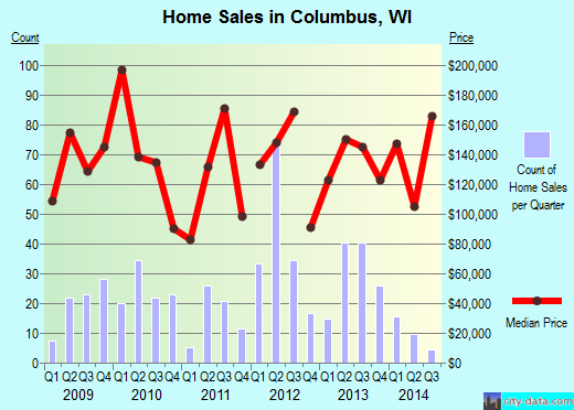 Columbus,WI real estate house value index trend
