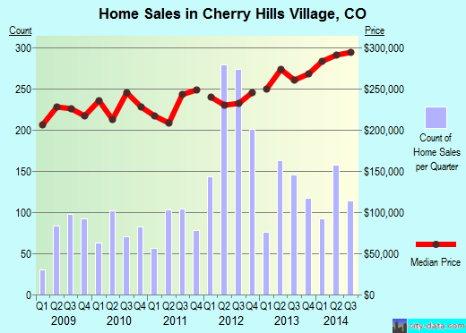 Cherry Hills Village,CO index of house prices