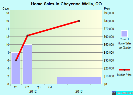 Cheyenne Wells,CO real estate house value index trend