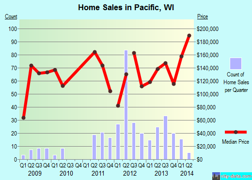 Pacific,WI real estate house value index trend