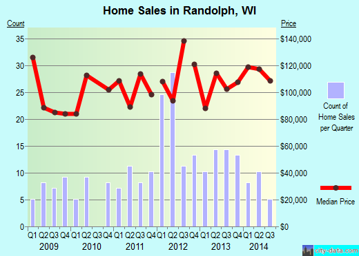Randolph,WI real estate house value index trend